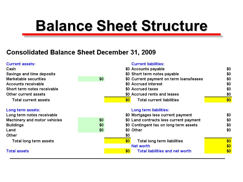 Basic Structure of the Balance Sheet Assets:Liabilities and Net Worth: Current assetsCurrent liabilities plus Long term assetsplus Long term liabilities plus Net worth equals Total assetsequals Total liabilities and net worth Assets:Liabilities and Net Worth: Current assetsCurrent liabilities plus Long term assetsplus Long term liabilities plus Net worth equals Total assetsequals Total liabilities and net worth Often referred to as equity Often referred to as equity Page 3 in booklet