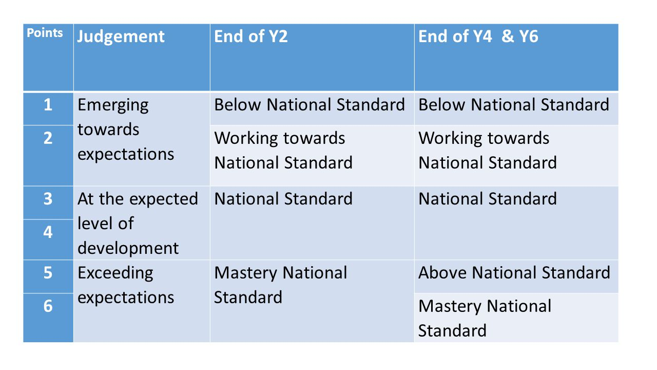 Points JudgementEnd of Y2End of Y4 & Y6 1 Emerging towards expectations Below National Standard 2 Working towards National Standard 3 At the expected level of development National Standard 4 5 Exceeding expectations Mastery National Standard Above National Standard 6Mastery National Standard