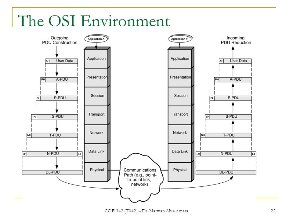 COE 342 (T042) – Dr. Marwan Abu-Amara 22 The OSI Environment