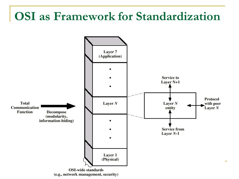 COE 342 (T042) – Dr. Marwan Abu-Amara 23 OSI as Framework for Standardization