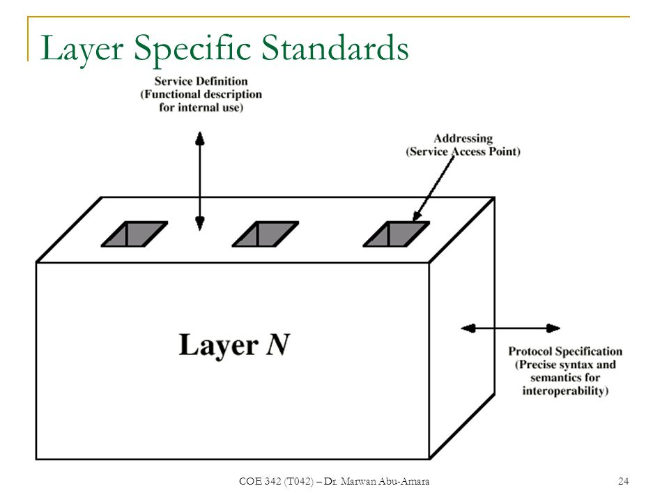 COE 342 (T042) – Dr. Marwan Abu-Amara 24 Layer Specific Standards