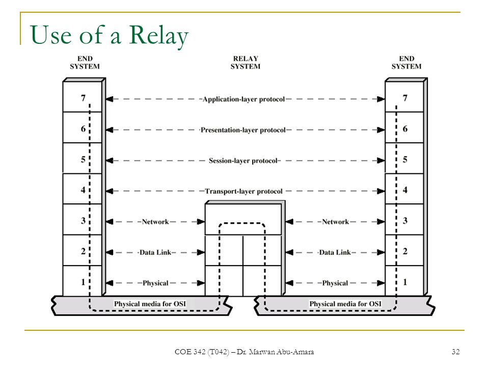 COE 342 (T042) – Dr. Marwan Abu-Amara 32 Use of a Relay
