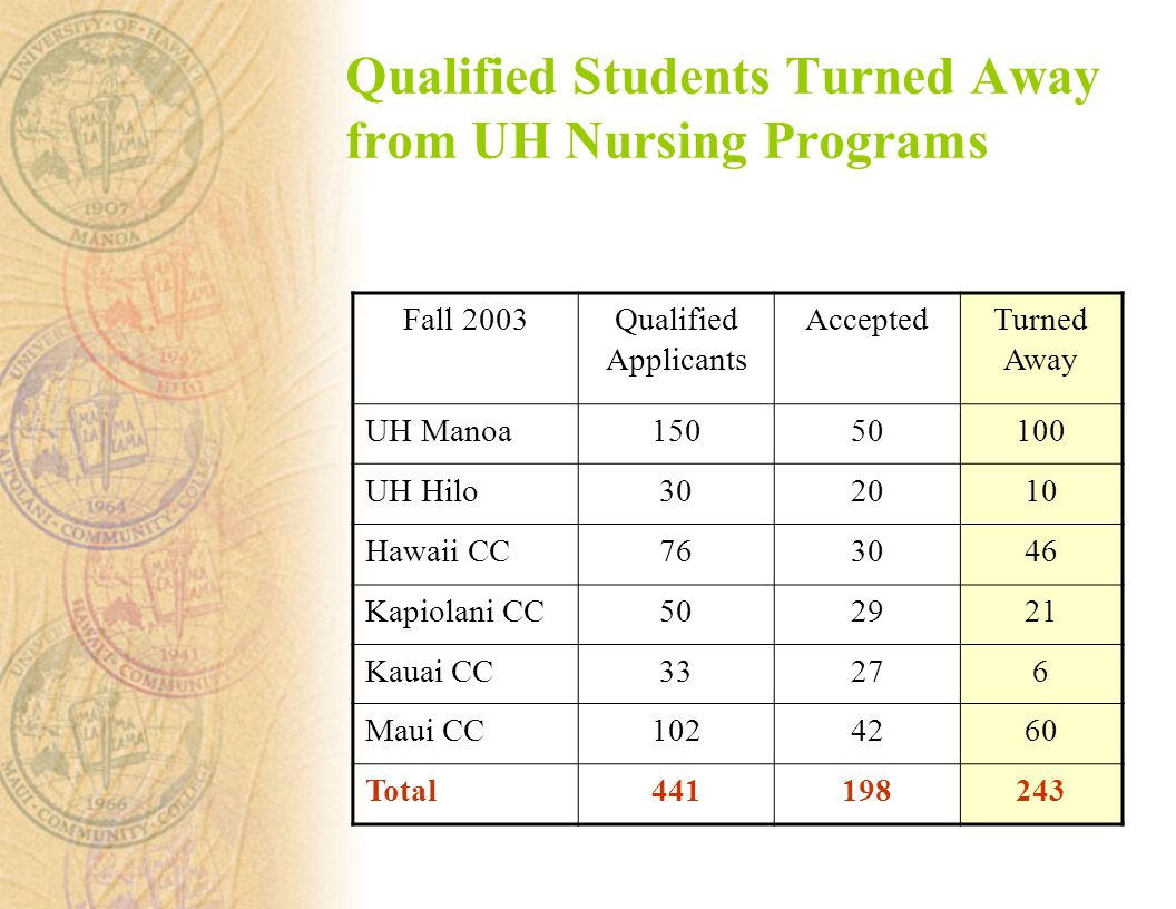 Fall 2003Qualified Applicants AcceptedTurned Away UH Manoa UH Hilo Hawaii CC Kapiolani CC Kauai CC33276 Maui CC Total Qualified Students Turned Away from UH Nursing Programs