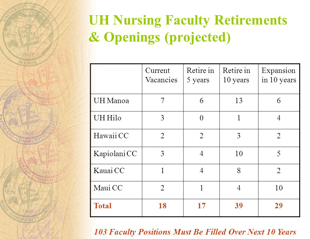 UH Nursing Faculty Retirements & Openings (projected) Current Vacancies Retire in 5 years Retire in 10 years Expansion in 10 years UH Manoa76136 UH Hilo3014 Hawaii CC2232 Kapiolani CC34105 Kauai CC1482 Maui CC21410 Total Faculty Positions Must Be Filled Over Next 10 Years