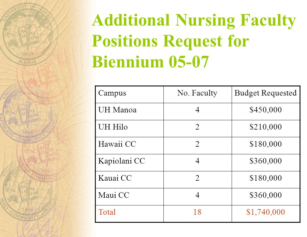 Additional Nursing Faculty Positions Request for Biennium CampusNo.