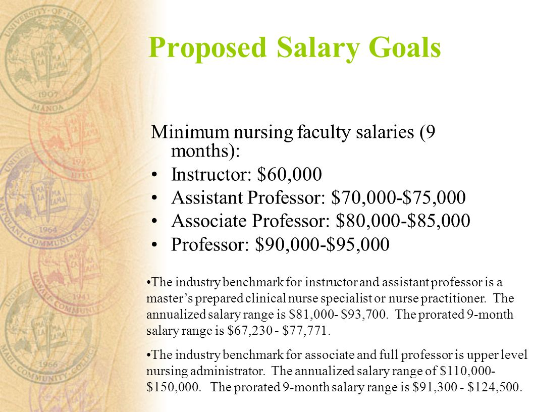 Proposed Salary Goals Minimum nursing faculty salaries (9 months): Instructor: $60,000 Assistant Professor: $70,000-$75,000 Associate Professor: $80,000-$85,000 Professor: $90,000-$95,000 The industry benchmark for instructor and assistant professor is a master's prepared clinical nurse specialist or nurse practitioner.
