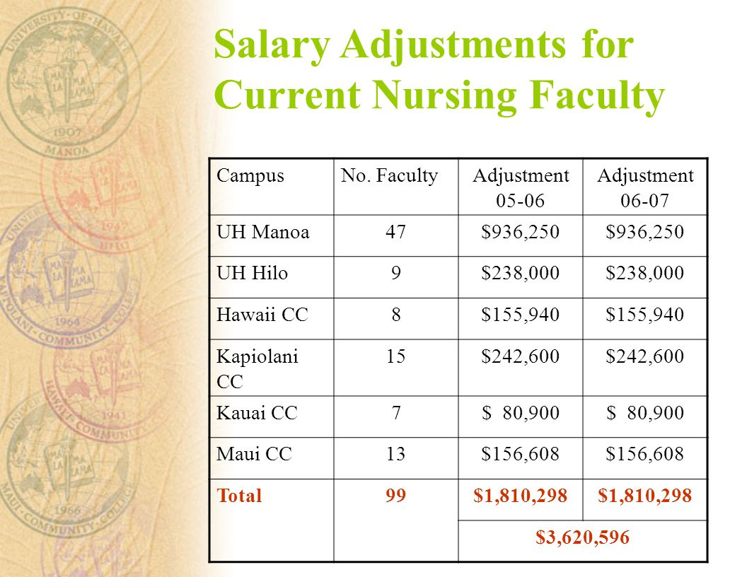 Salary Adjustments for Current Nursing Faculty CampusNo.