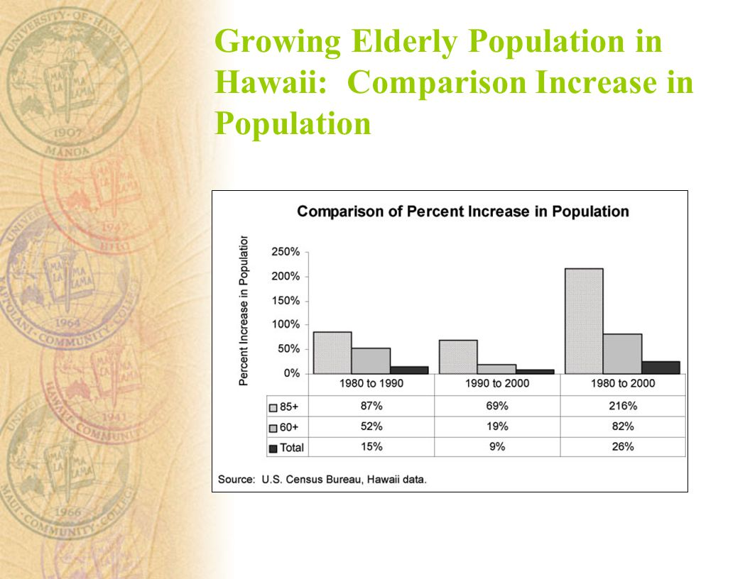 Growing Elderly Population in Hawaii: Comparison Increase in Population