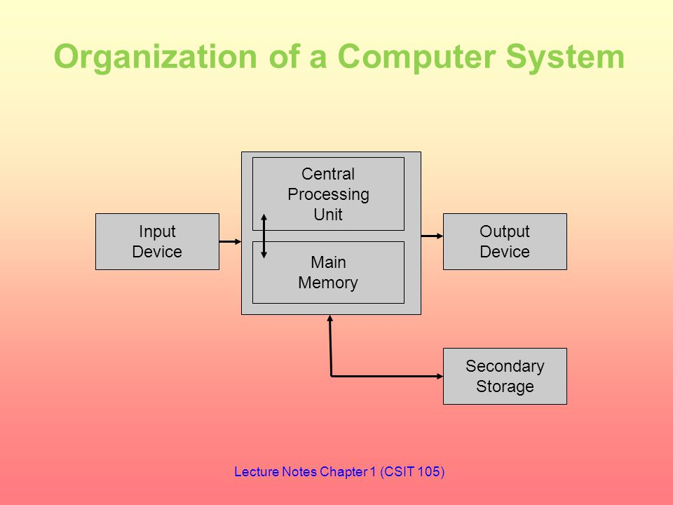 Organization of a Computer System Central Processing Unit Main Memory Input Device Output Device Secondary Storage Lecture Notes Chapter 1 (CSIT 105)
