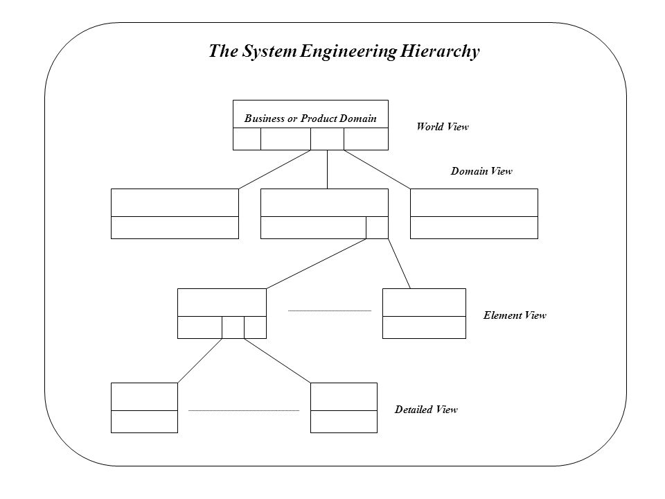 The System Engineering Hierarchy Business or Product Domain Detailed View Element View Domain View World View