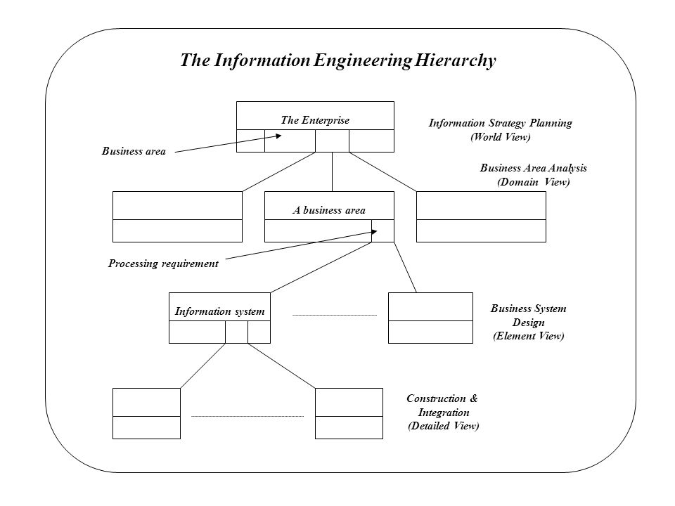 The Information Engineering Hierarchy The Enterprise A business area Information system Construction & Integration (Detailed View) Business System Design (Element View) Business area Information Strategy Planning (World View) Business Area Analysis (Domain View) Processing requirement