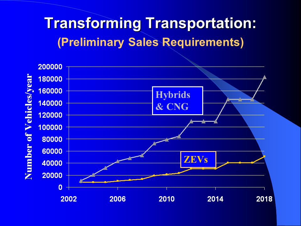 Transforming Transportation: Transforming Transportation: (Preliminary Sales Requirements) ZEVs Hybrids & CNG