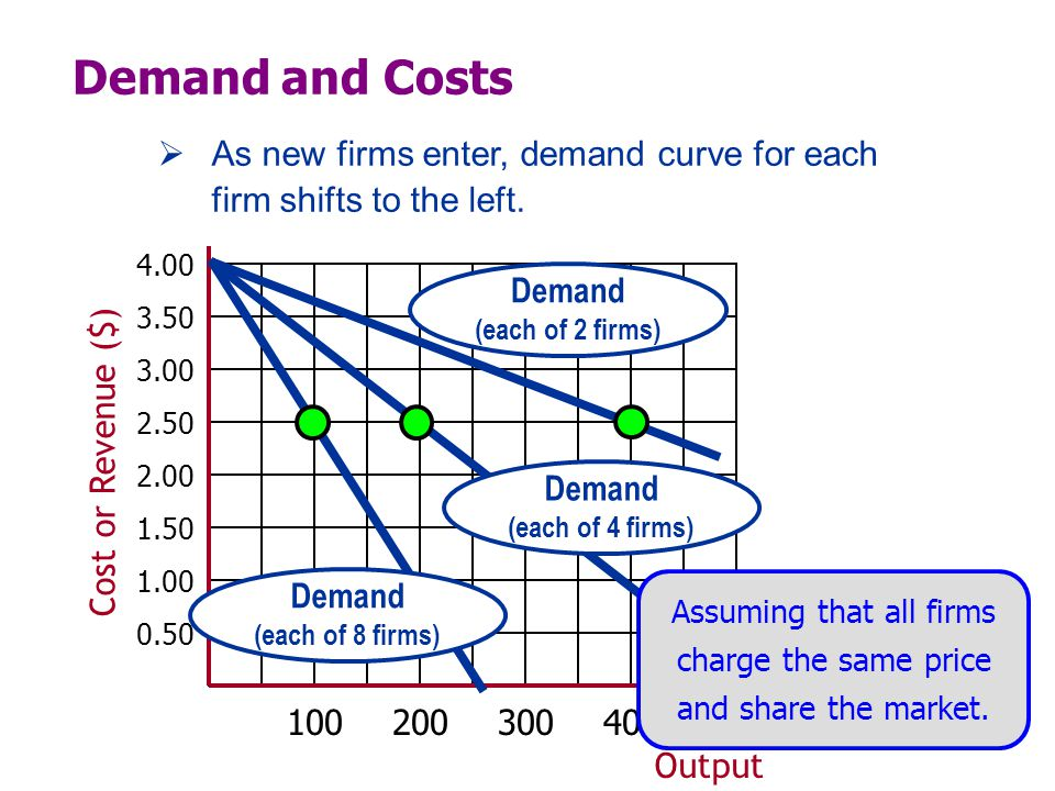 Output Cost or Revenue ($) Demand (each of 2 firms) Demand and Costs Demand (each of 4 firms) Demand (each of 8 firms)  As new firms enter, demand curve for each firm shifts to the left.