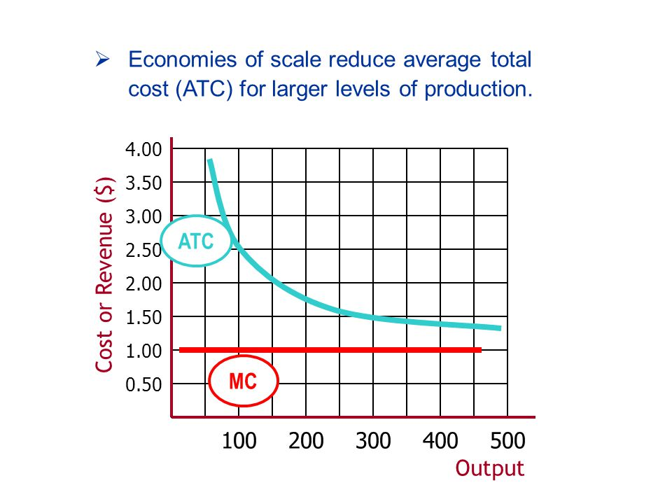 Output Cost or Revenue ($) MC ATC  Economies of scale reduce average total cost (ATC) for larger levels of production.