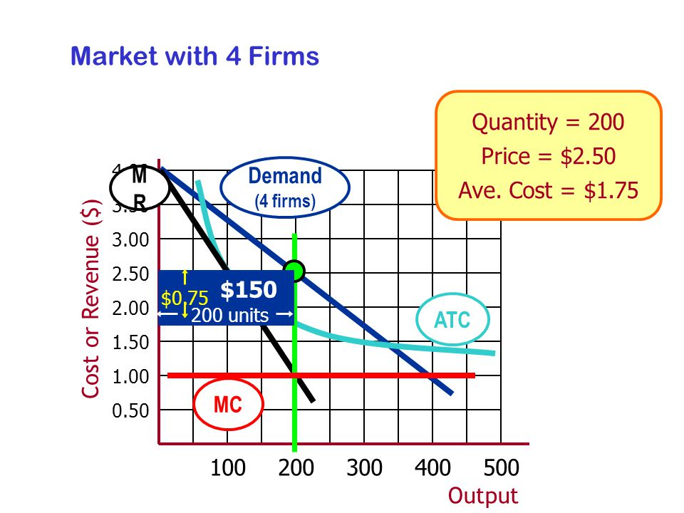 Output Cost or Revenue ($) MRMR Demand (4 firms) Quantity = 200 Price = $2.50 Ave.