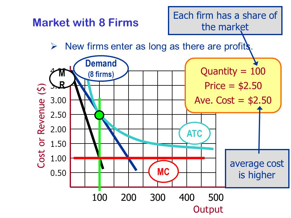 Output Cost or Revenue ($) MRMR Demand (8 firms) Quantity = 100 Price = $2.50 Ave.