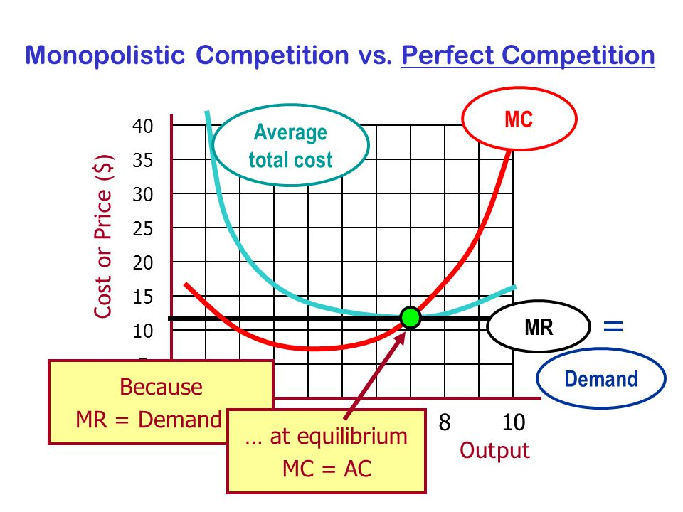 Output Cost or Price ($) Average total cost MC Monopolistic Competition vs.