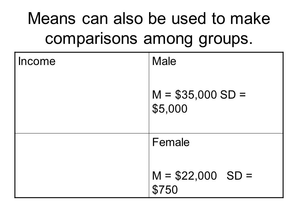 Means can also be used to make comparisons among groups.