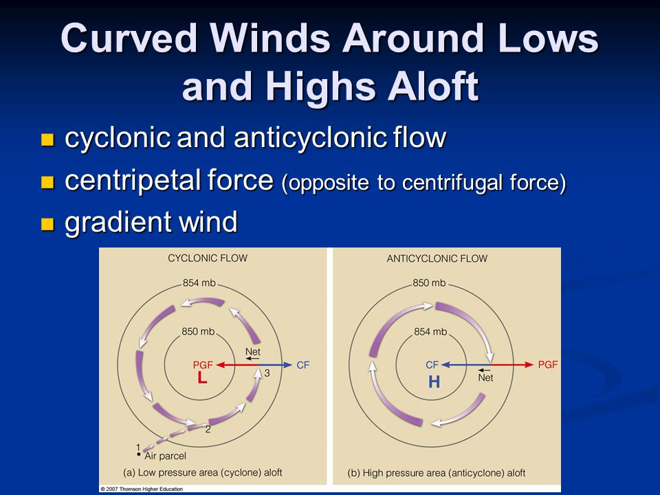 Curved Winds Around Lows and Highs Aloft cyclonic and anticyclonic flow cyclonic and anticyclonic flow centripetal force (opposite to centrifugal force) centripetal force (opposite to centrifugal force) gradient wind gradient wind