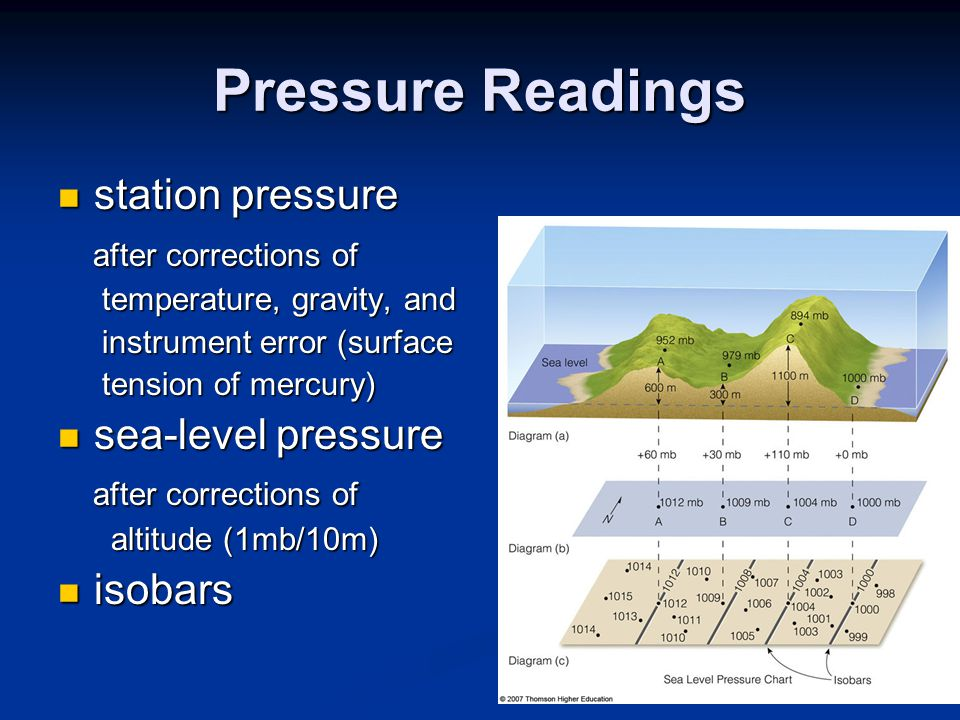Pressure Readings station pressure station pressure after corrections of after corrections of temperature, gravity, and temperature, gravity, and instrument error (surface instrument error (surface tension of mercury) tension of mercury) sea-level pressure sea-level pressure after corrections of after corrections of altitude (1mb/10m) altitude (1mb/10m) isobars isobars