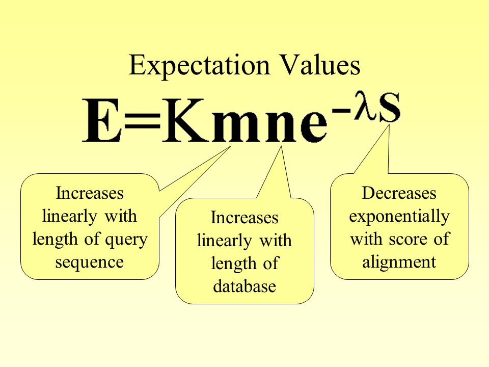 Expectation Values Increases linearly with length of query sequence Increases linearly with length of database Decreases exponentially with score of alignment