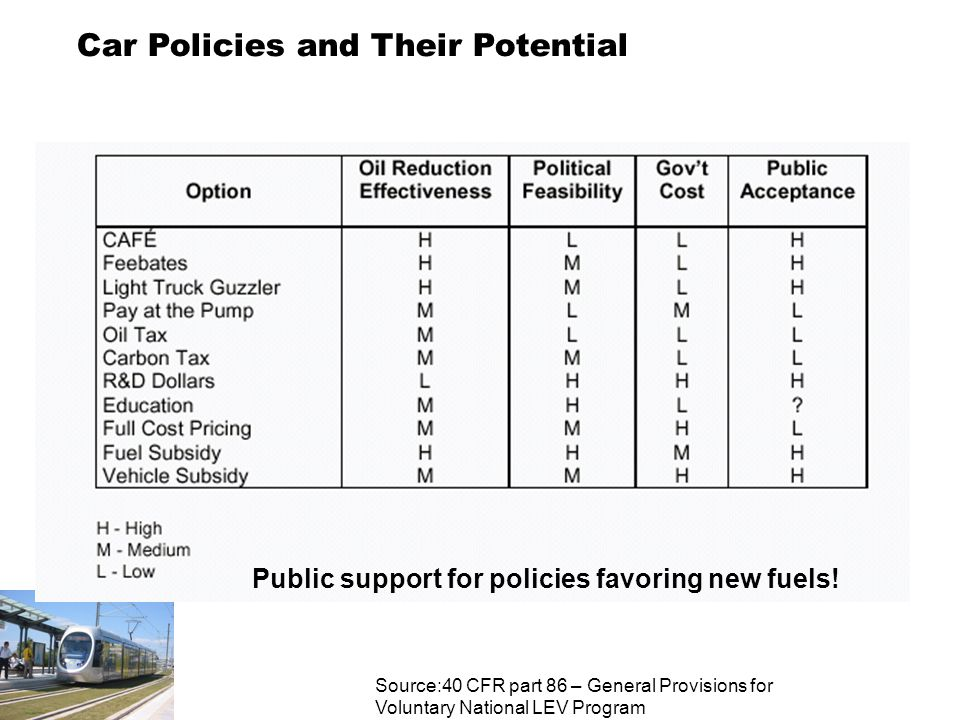 Car Policies and Their Potential Public support for policies favoring new fuels.
