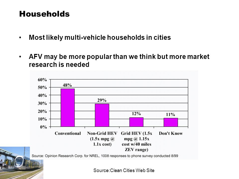 Households Most likely multi-vehicle households in cities AFV may be more popular than we think but more market research is needed Source:Clean Cities Web Site