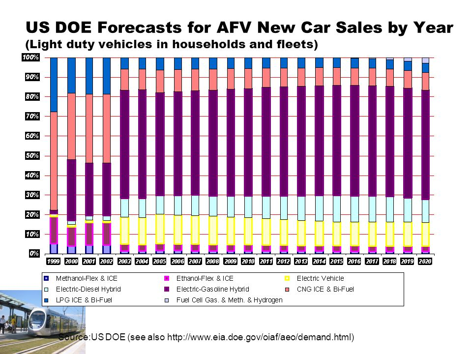 US DOE Forecasts for AFV New Car Sales by Year (Light duty vehicles in households and fleets) Source:US DOE (see also