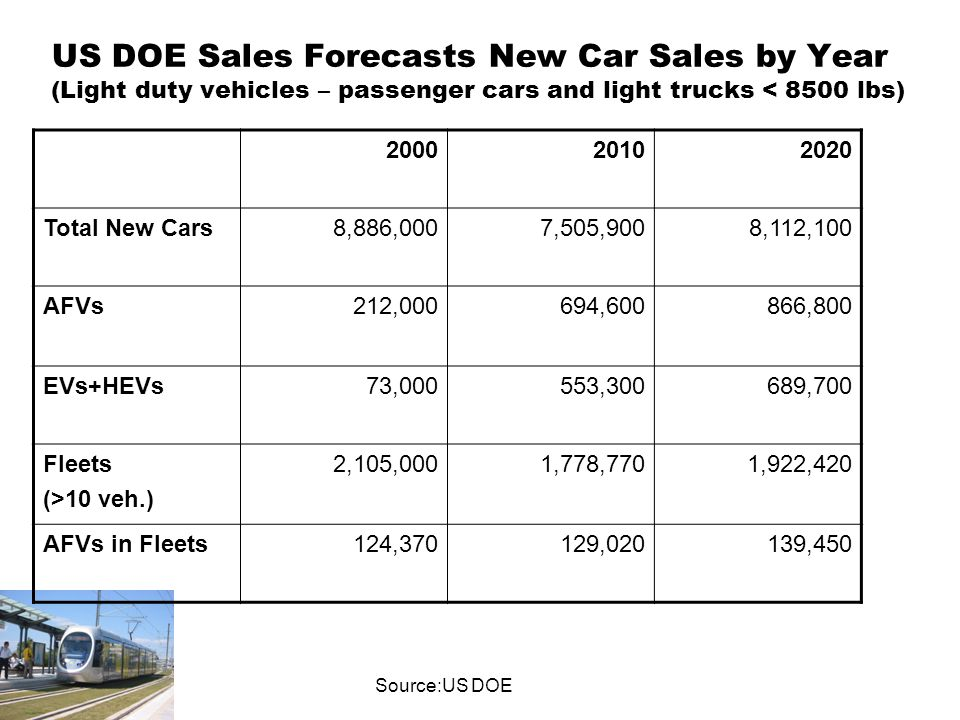 US DOE Sales Forecasts New Car Sales by Year (Light duty vehicles – passenger cars and light trucks < 8500 lbs) Source:US DOE Total New Cars8,886,0007,505,9008,112,100 AFVs212,000694,600866,800 EVs+HEVs73,000553,300689,700 Fleets (>10 veh.) 2,105,0001,778,7701,922,420 AFVs in Fleets124,370129,020139,450