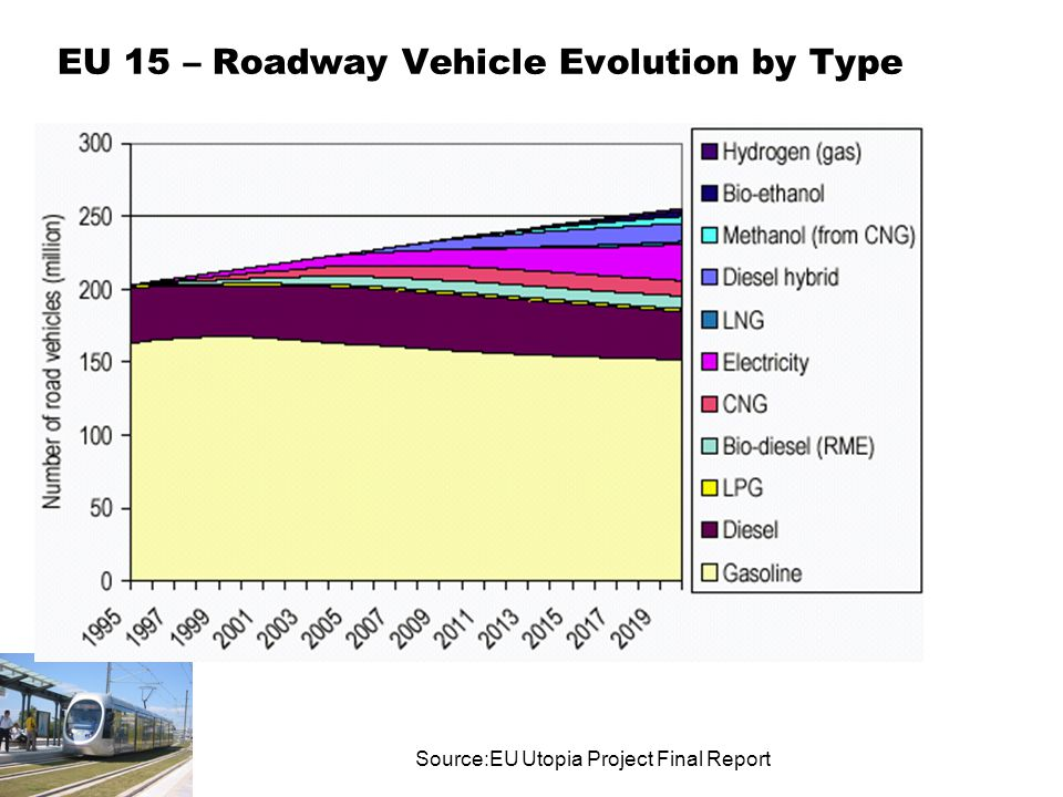 EU 15 – Roadway Vehicle Evolution by Type Source:EU Utopia Project Final Report