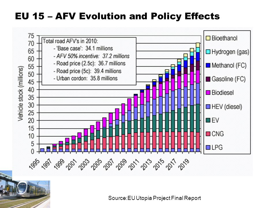 EU 15 – AFV Evolution and Policy Effects Source:EU Utopia Project Final Report