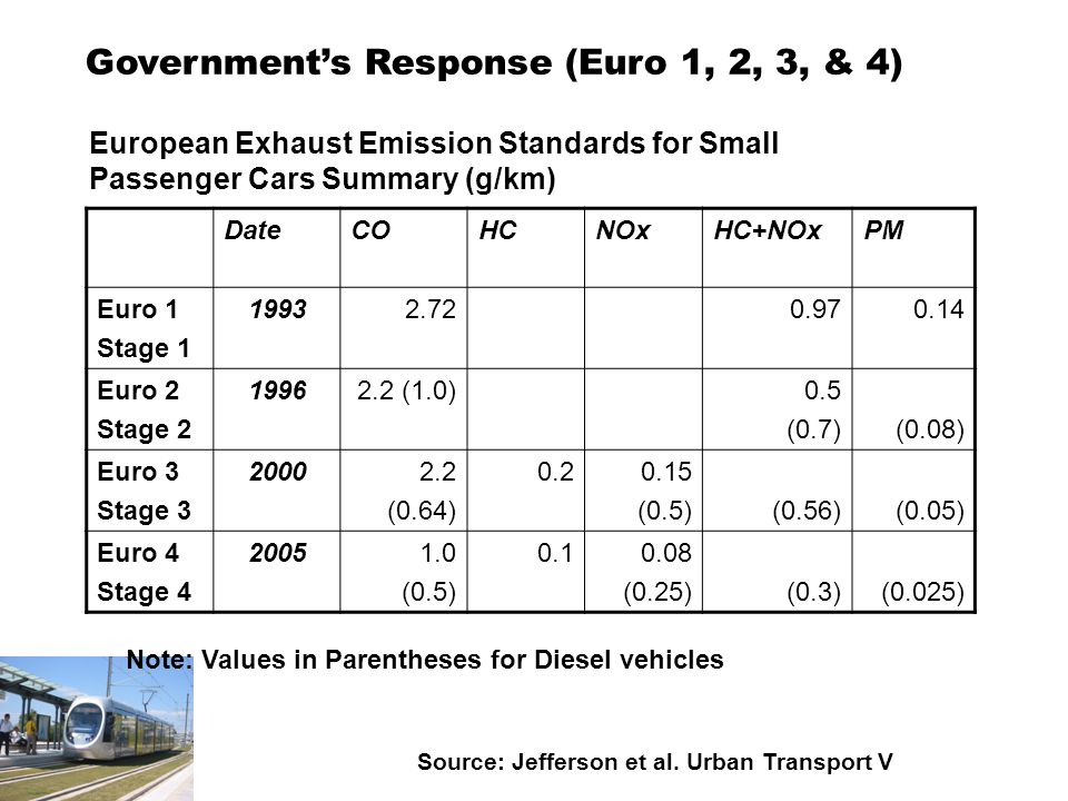 Government's Response (Euro 1, 2, 3, & 4) European Exhaust Emission Standards for Small Passenger Cars Summary (g/km) Source: Jefferson et al.