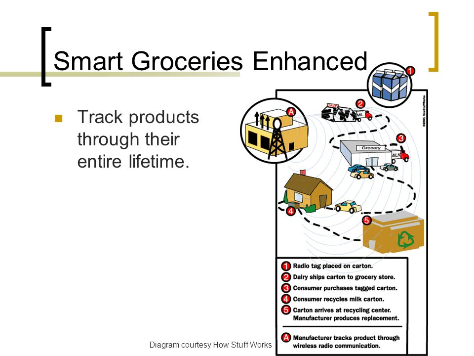 Smart Groceries Enhanced Track products through their entire lifetime.