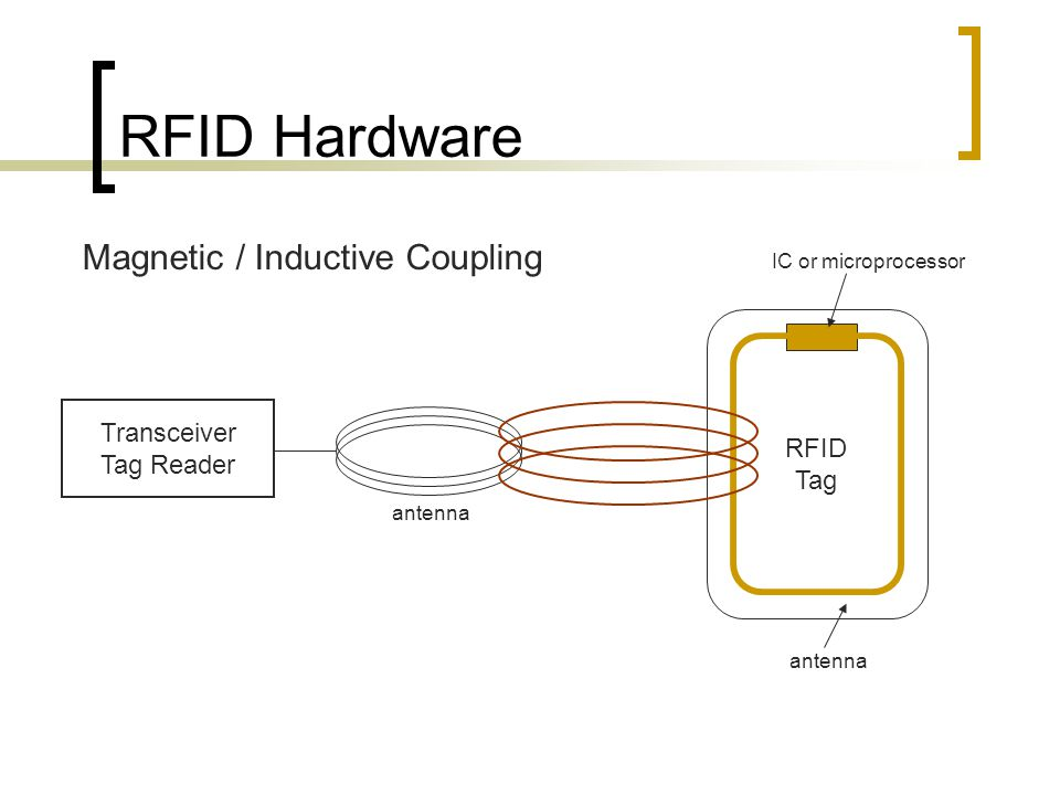 RFID Hardware Magnetic / Inductive Coupling Transceiver Tag Reader antenna RFID Tag IC or microprocessor antenna