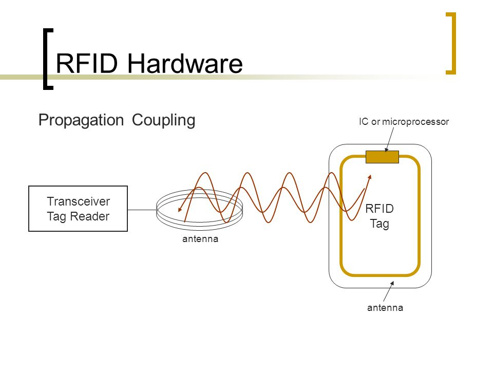 RFID Hardware Propagation Coupling Transceiver Tag Reader antenna RFID Tag IC or microprocessor antenna