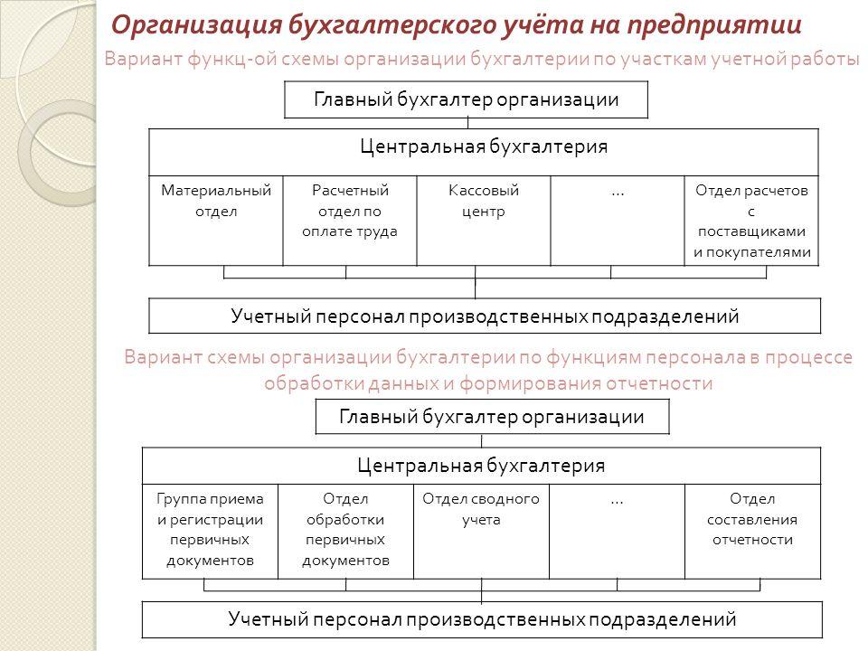 организация бухгалтерского учета бухгалтерские услуги