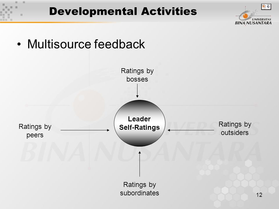 12 Developmental Activities Multisource feedback Leader Self-Ratings Ratings by bosses Ratings by peers Ratings by outsiders Ratings by subordinates