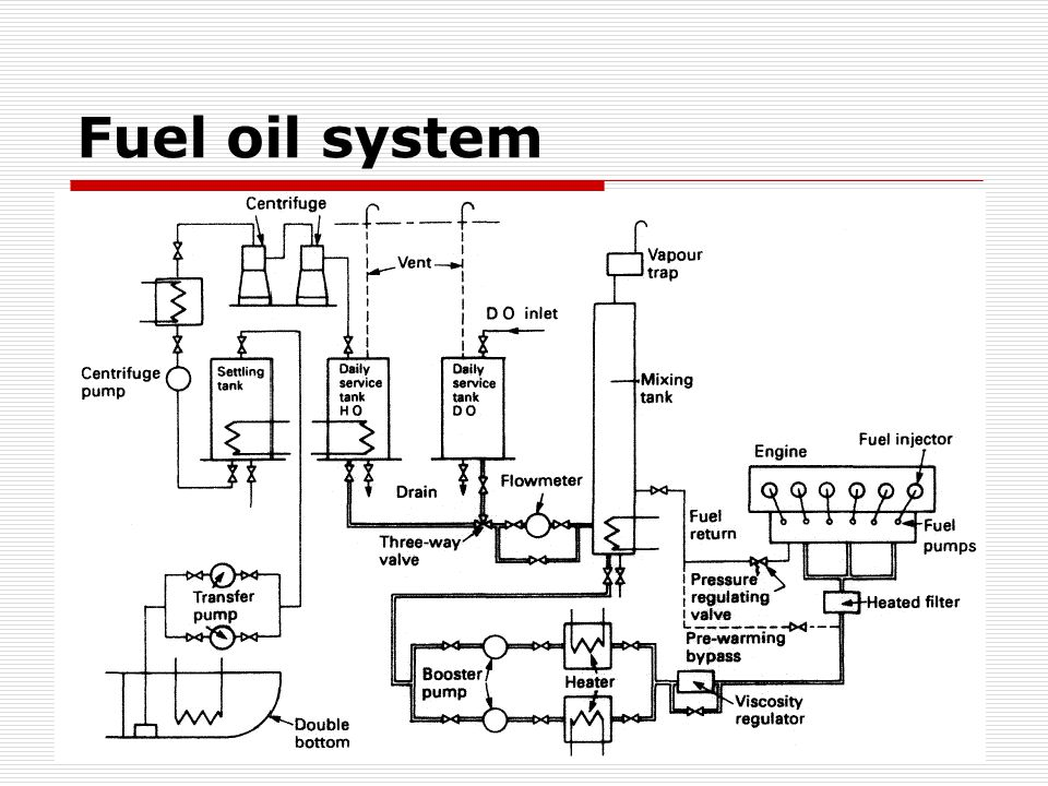 fuel oil system lubrication cooling ppt download rh slideplayer com fuel oil system piping diagram fuel oil system schematic diagram