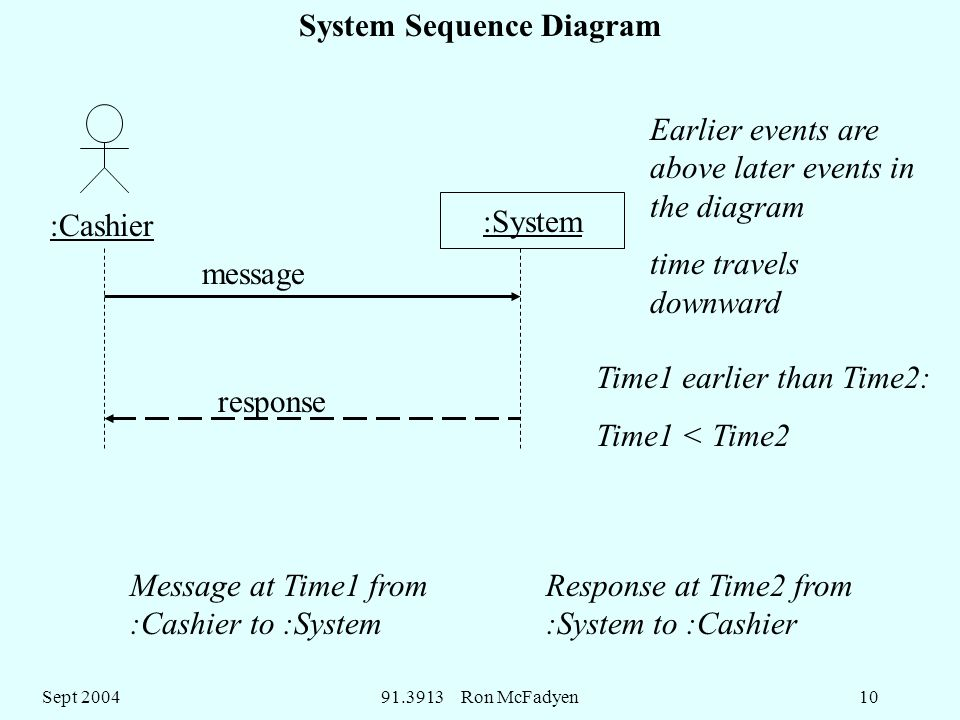 Sept Ron McFadyen10 System Sequence Diagram :Cashier :System Message at Time1 from :Cashier to :System Response at Time2 from :System to :Cashier Earlier events are above later events in the diagram time travels downward Time1 earlier than Time2: Time1 < Time2 message response