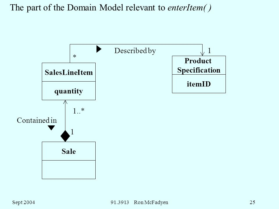 Sept Ron McFadyen25 SalesLineItem quantity Product Specification itemID Sale 1 1..* * 1Described by Contained in The part of the Domain Model relevant to enterItem( )