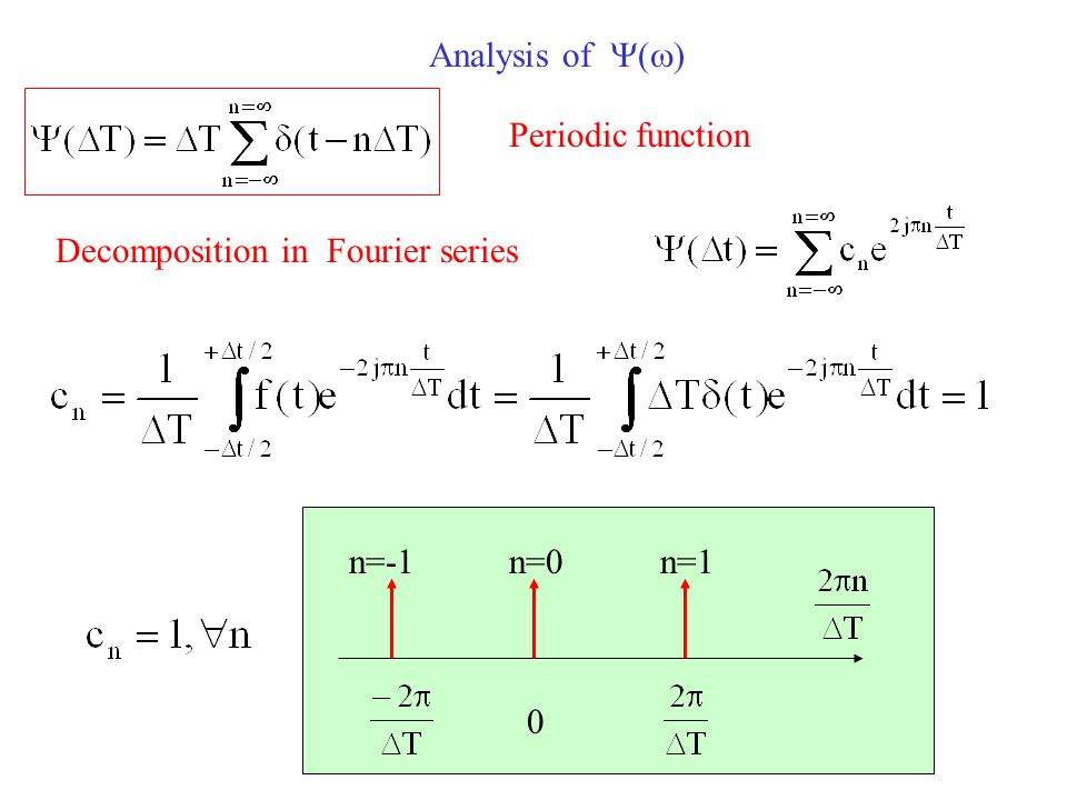 Analysis of  (  ) Decomposition in Fourier series Periodic function n=0n=1n=-1 0