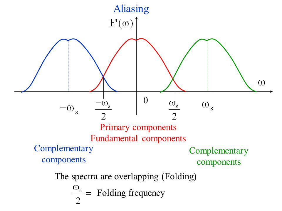 Aliasing The spectra are overlapping (Folding) 0 Primary components Fundamental components Complementary components Complementary components Folding frequency