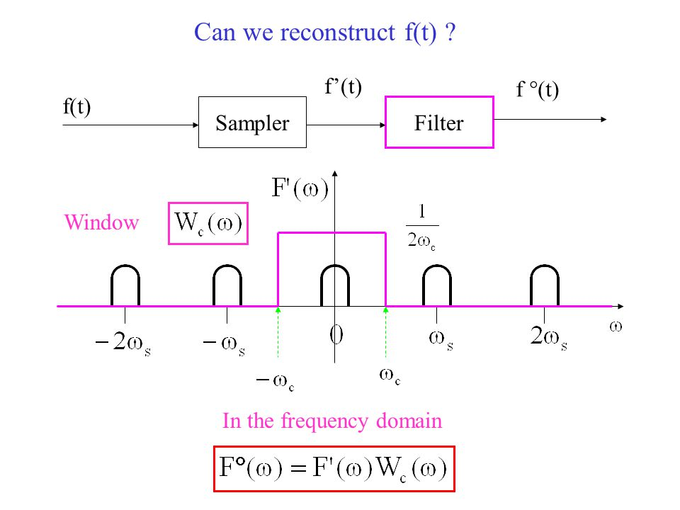 Can we reconstruct f(t) Sampler Filter f(t) f'(t) f °(t) In the frequency domain Window