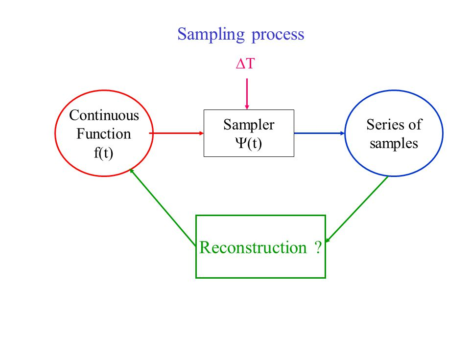 Sampling process Continuous Function f(t) Sampler  (t) Series of samples TT Reconstruction