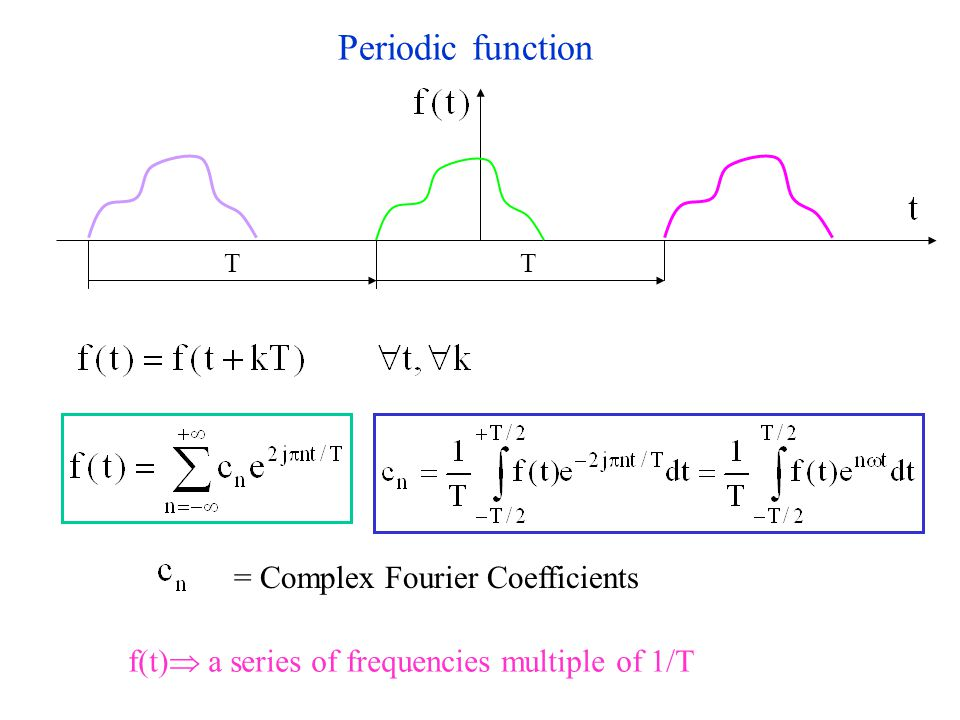= Complex Fourier Coefficients TT Periodic function f(t)  a series of frequencies multiple of 1/T