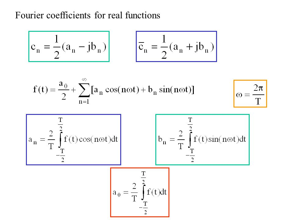 Fourier coefficients for real functions