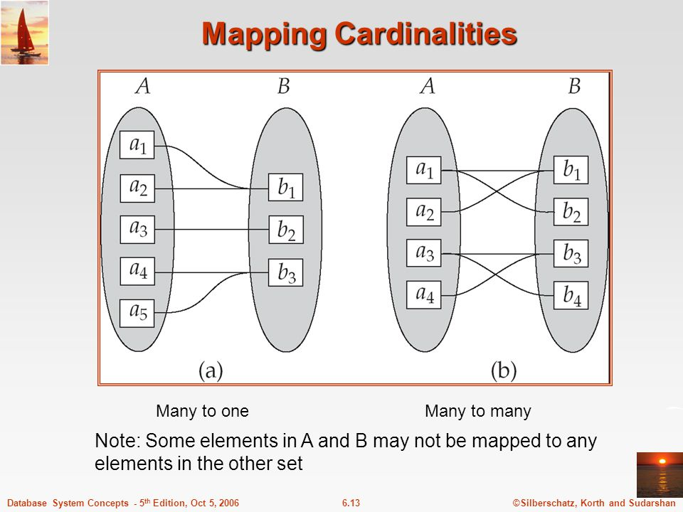©Silberschatz, Korth and Sudarshan6.13Database System Concepts - 5 th Edition, Oct 5, 2006 Mapping Cardinalities Many to oneMany to many Note: Some elements in A and B may not be mapped to any elements in the other set