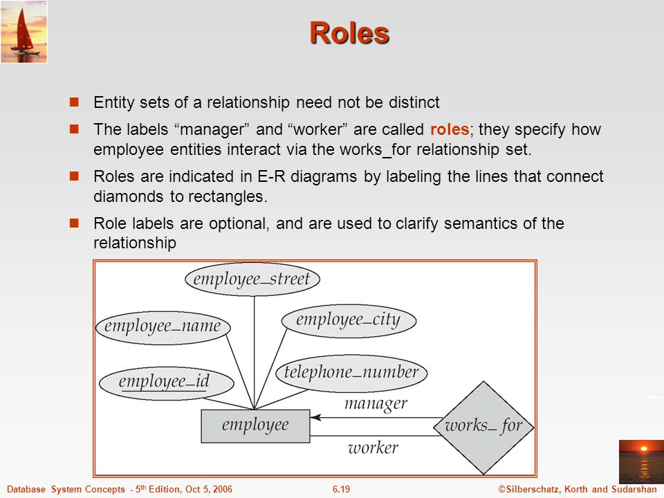 ©Silberschatz, Korth and Sudarshan6.19Database System Concepts - 5 th Edition, Oct 5, 2006 Roles Entity sets of a relationship need not be distinct The labels manager and worker are called roles; they specify how employee entities interact via the works_for relationship set.