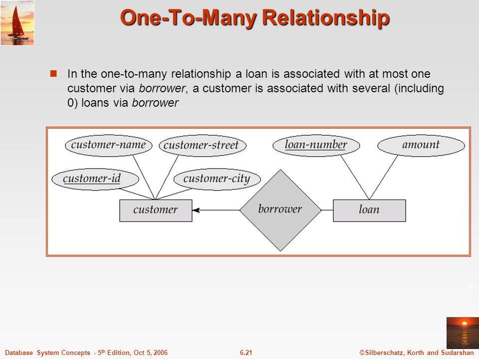 ©Silberschatz, Korth and Sudarshan6.21Database System Concepts - 5 th Edition, Oct 5, 2006 One-To-Many Relationship In the one-to-many relationship a loan is associated with at most one customer via borrower, a customer is associated with several (including 0) loans via borrower