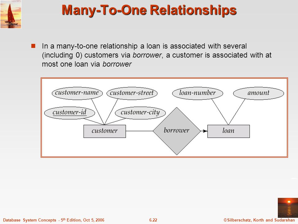 ©Silberschatz, Korth and Sudarshan6.22Database System Concepts - 5 th Edition, Oct 5, 2006 Many-To-One Relationships In a many-to-one relationship a loan is associated with several (including 0) customers via borrower, a customer is associated with at most one loan via borrower